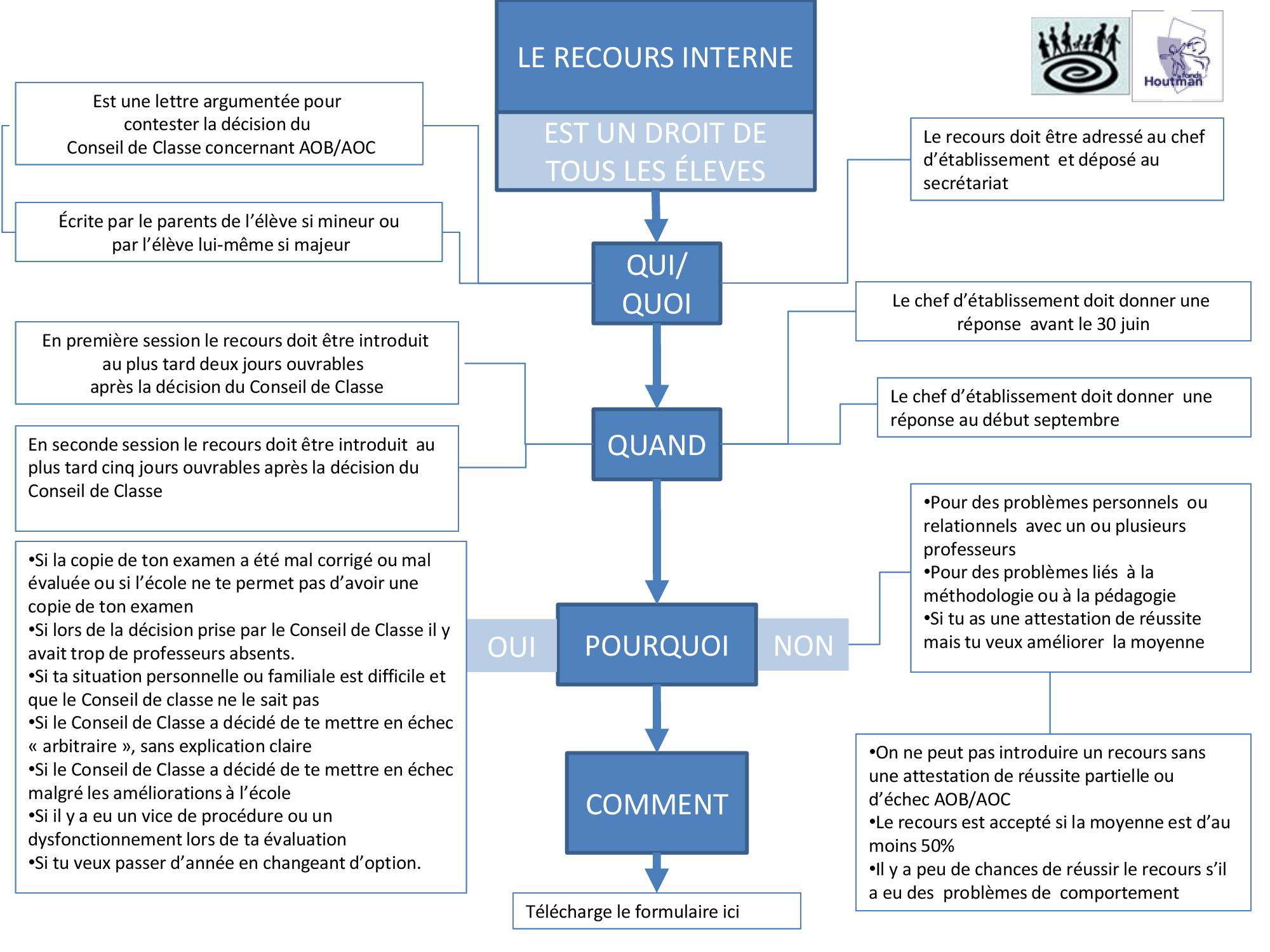 Droit Recours Interne